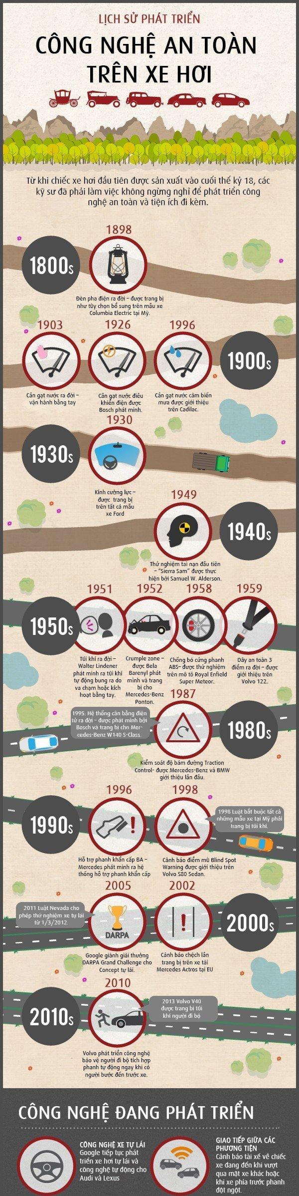 Lịch sử phát triển công nghệ an toàn trên xe hơi