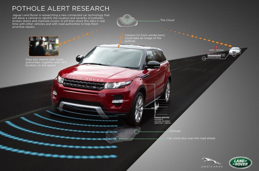 Công nghệ mới của Land Rover có thể phát hiện ổ gà, các cống rãnh trên đường.