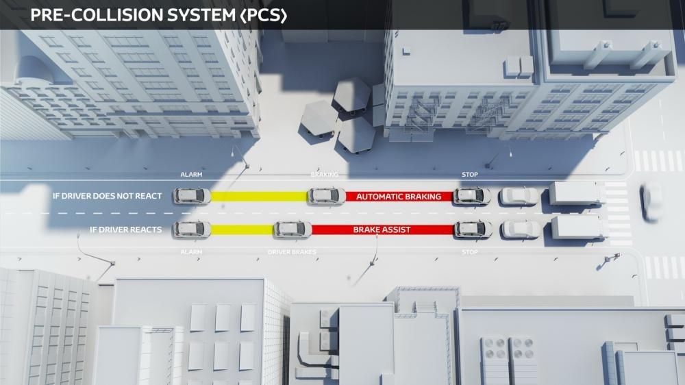 Công nghệ an toàn Toyota Safety Sense - Tính năng phanh khẩn cấp tự động