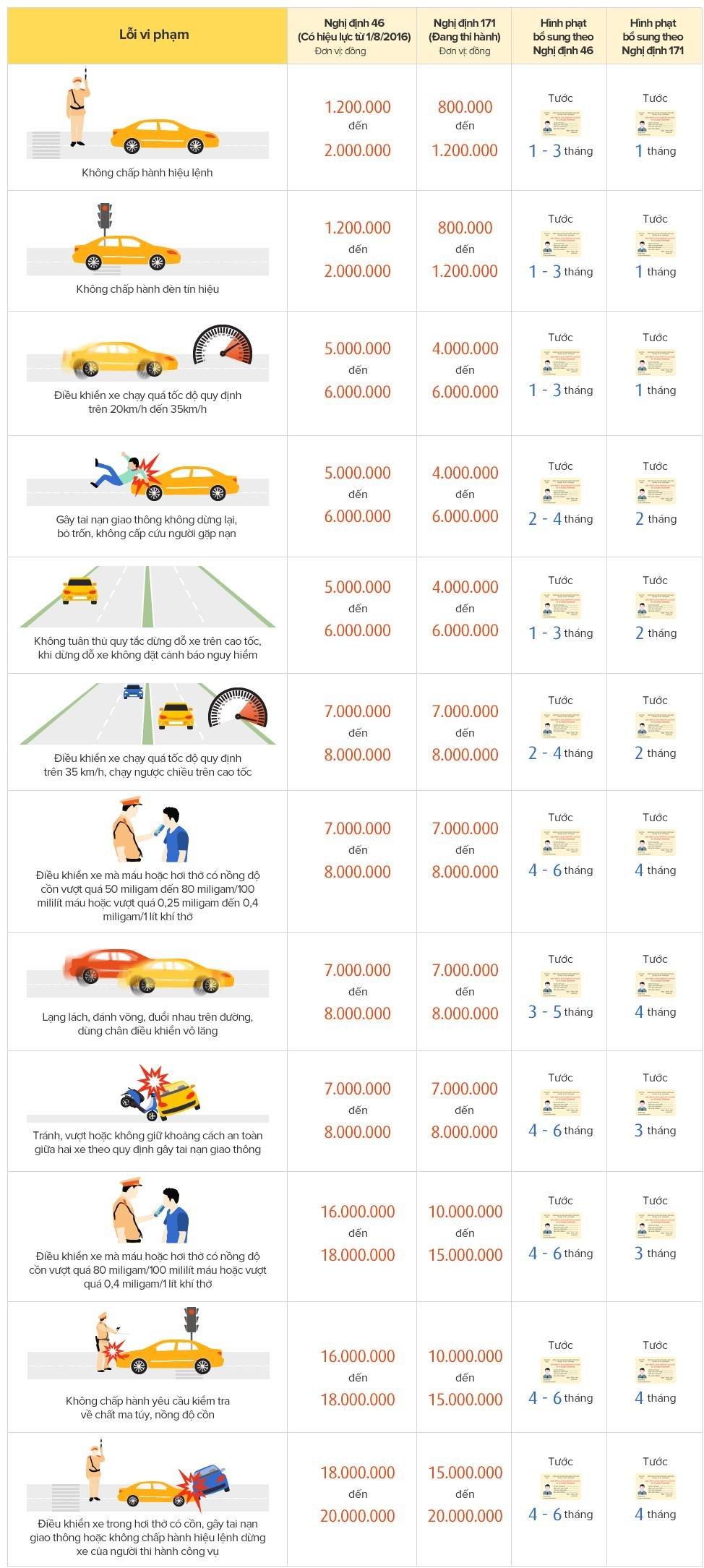 Những mức phạt ô tô nặng nhất