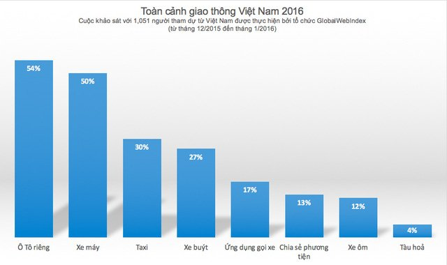 Thị trường ô tô Việt Nam năm 2016: Bùng nổ nhu cầu xe ô tô cá nhân 1