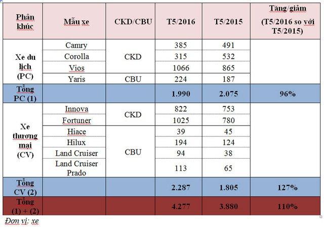 Doanh số bán xe Toyota trong tháng 5/2016/