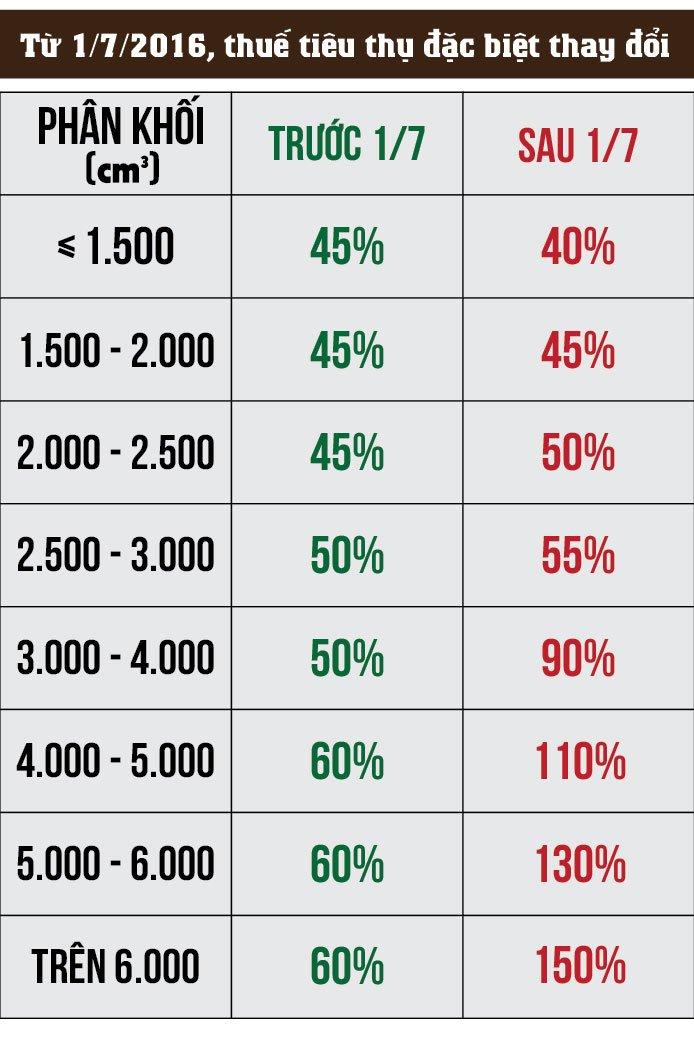 Giá ô tô sau thuế 4