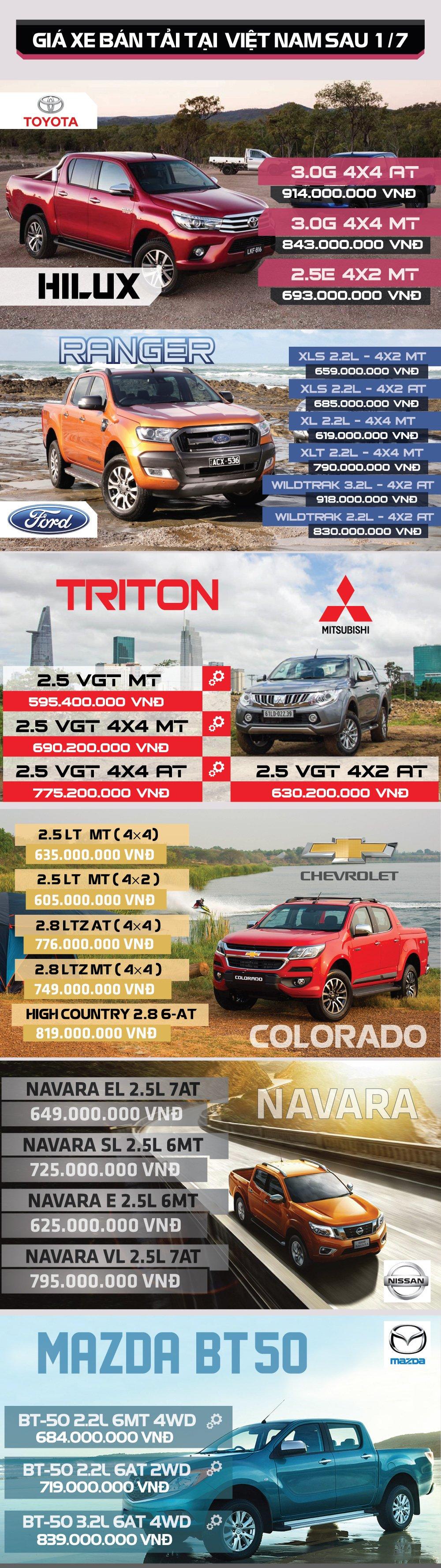 Thị trường xe bán tải thay giá sau 1/7.