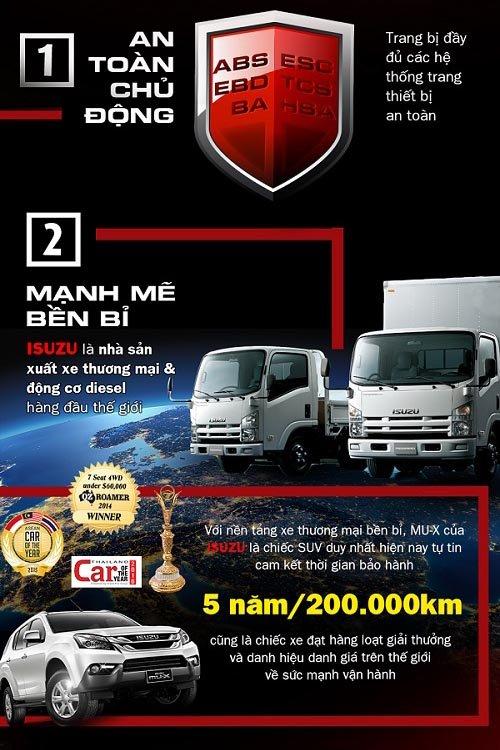 7 điểm mạnh khác biệt của SUV Isuzu MU-X sẽ ra mắt Việt Nam ngày 29/7 tới 1