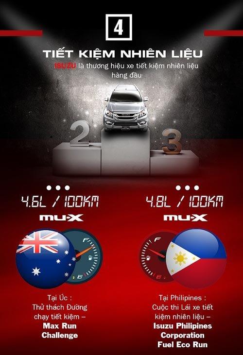 7 điểm mạnh khác biệt của SUV Isuzu MU-X sẽ ra mắt Việt Nam ngày 29/7 tới 4