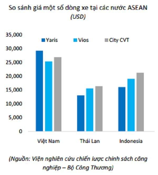 """Thuế phí là nguyên nhân đẩy giá ô tô Việt cao """"ngất ngưởng"""" 2"""