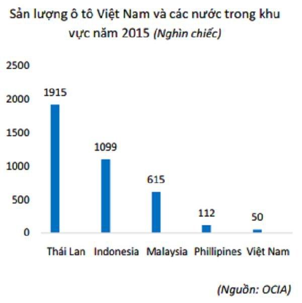 """Thuế phí là nguyên nhân đẩy giá ô tô Việt cao """"ngất ngưởng"""" 1"""