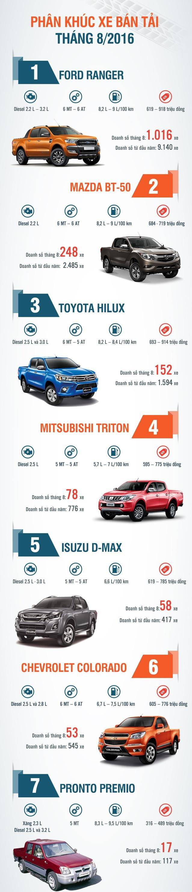 Xếp hạng xe bán tải ăn khách tại Việt Nam tháng 82016: Ford Ranger vẫn xưng vương.