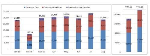 Tháng cô hồn, người Việt vẫn mua hơn 23.000 xe 2