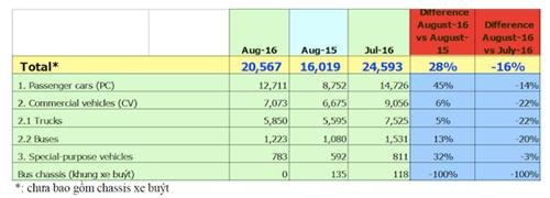 Tháng cô hồn, người Việt vẫn mua hơn 23.000 xe 3