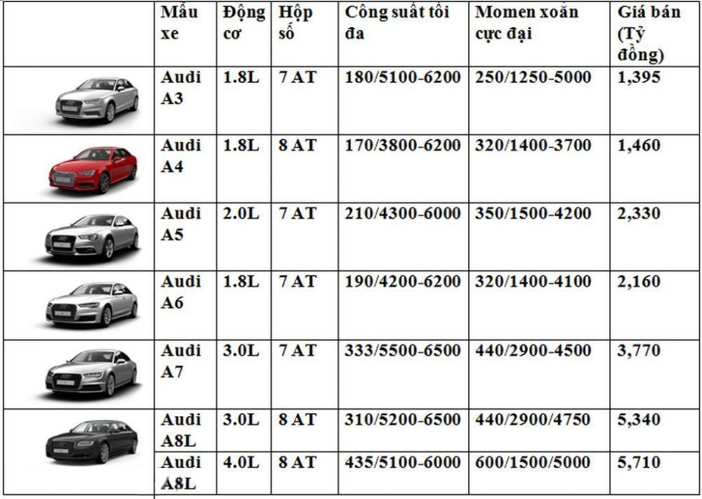 Bảng giá xe Audi tại Việt Nam tháng 9/2016.