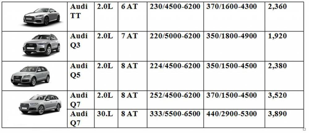 Bảng giá xe Audi tại Việt Nam tháng 9/2016 2