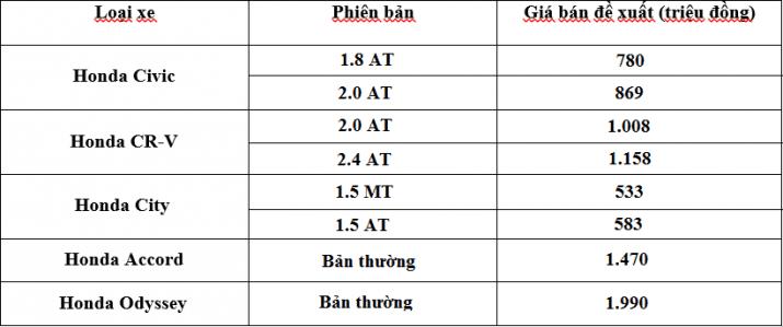 Bảng giá xe Honda tại Việt Nam tháng 10/2016.