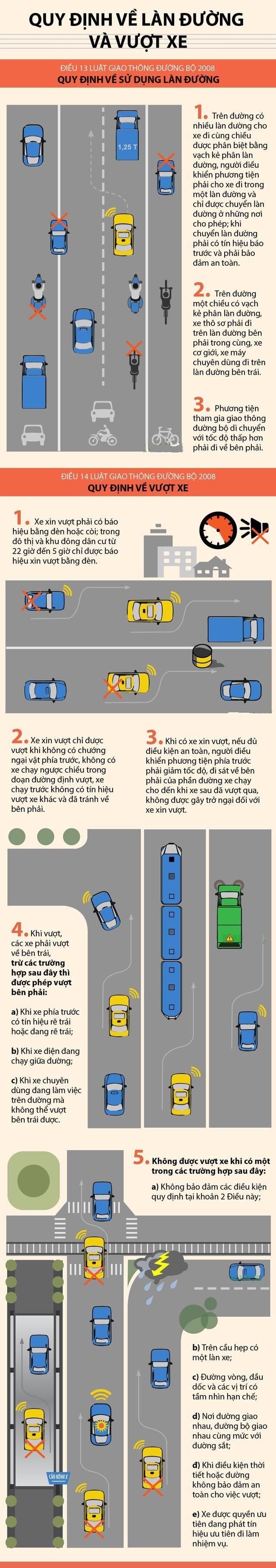 Những điểm cần chú ý về quy định làn đường và vượt xe.