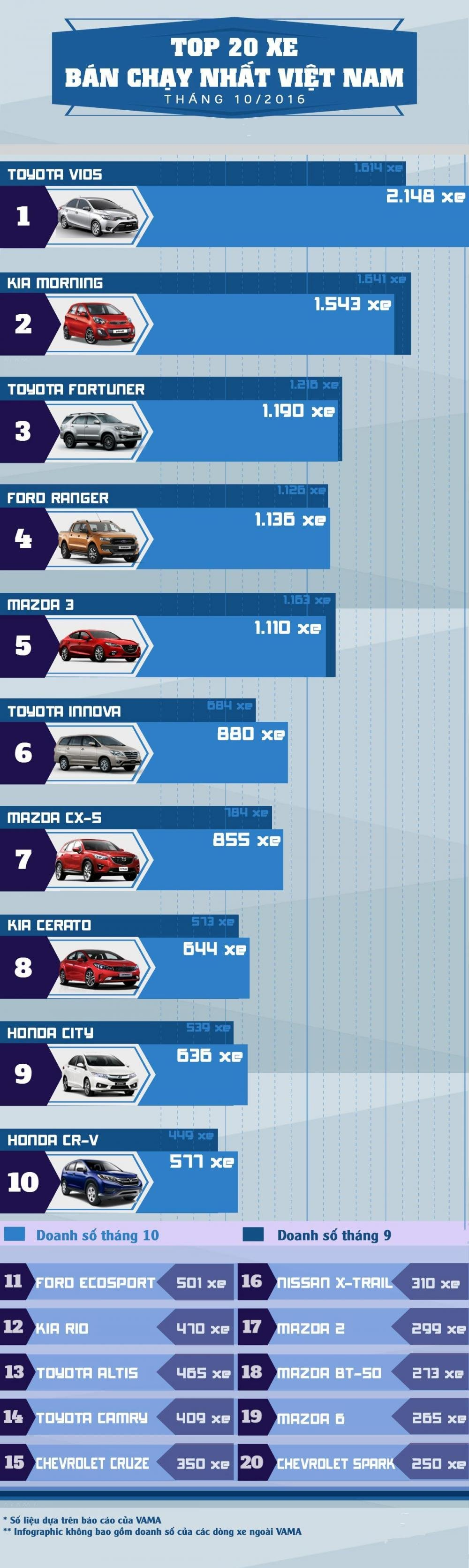 Danh sách 20 mẫu xe bán chạy nhất thị trường Việt Nam tháng 10/2016.