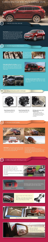 5 điểm nhấn hút khách của Ford Everest 2016.