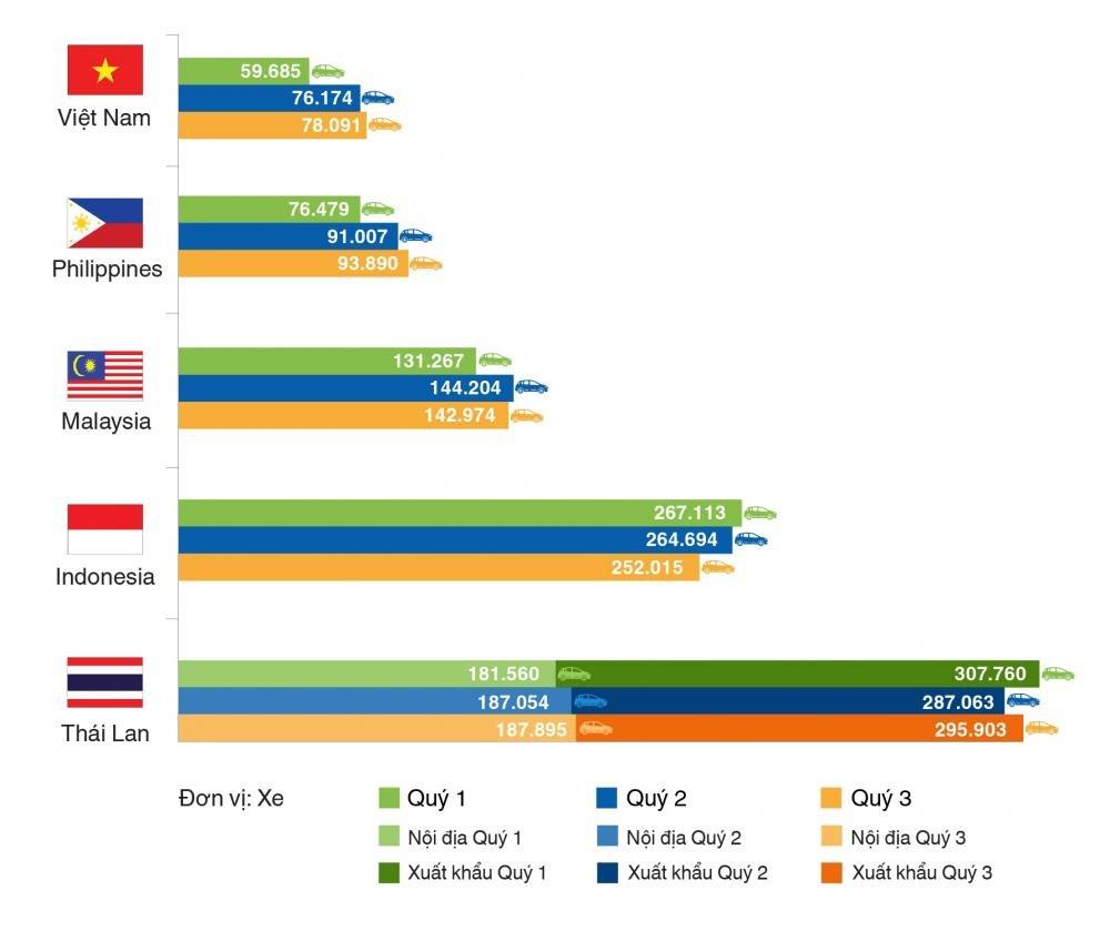 Biểu đồ thể hiện lượng tiêu thụ ô tô tại các thị trường lớn trong khu vực Đông Nam Á 9 tháng đầu năm.