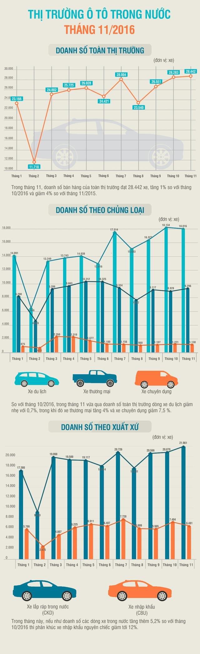 Toàn cảnh thị trường ô tô Việt Nam 11 tháng đầu năm.