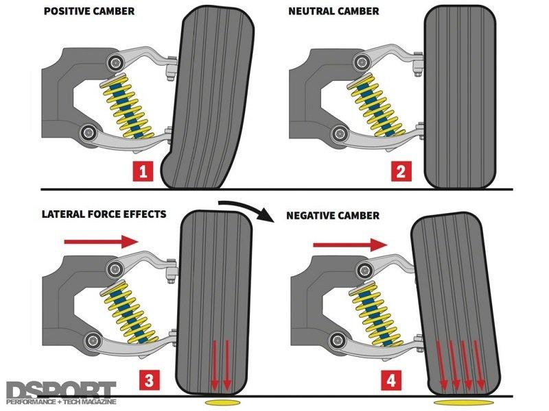 Góc tiếp xúc giữa bánh xe với mặt đường khi nhìn từ phía trước được gọi là góc Camber.