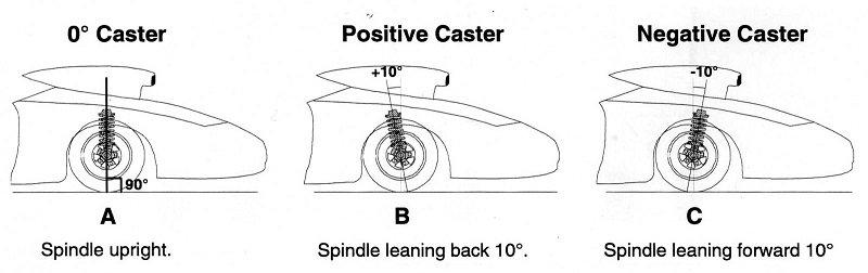 Mối quan hệ giữa trục dọc của bánh xe và trục lái được gọi là góc Caster.