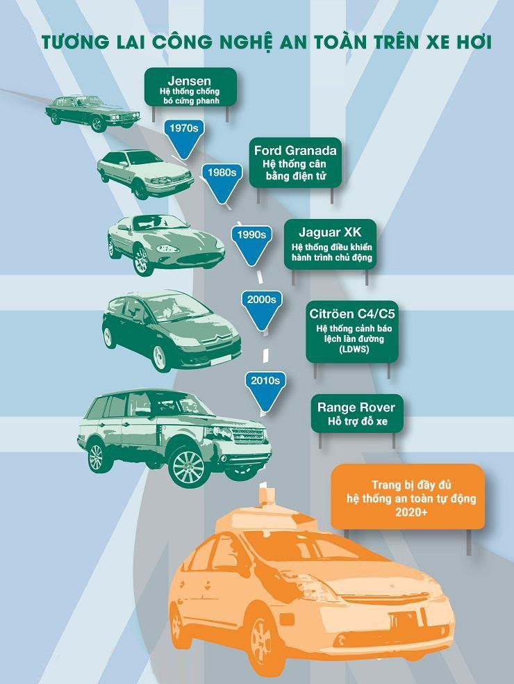 Công nghệ an toàn trên xe hơi phát triển như thế nào trong 50 năm qua?.