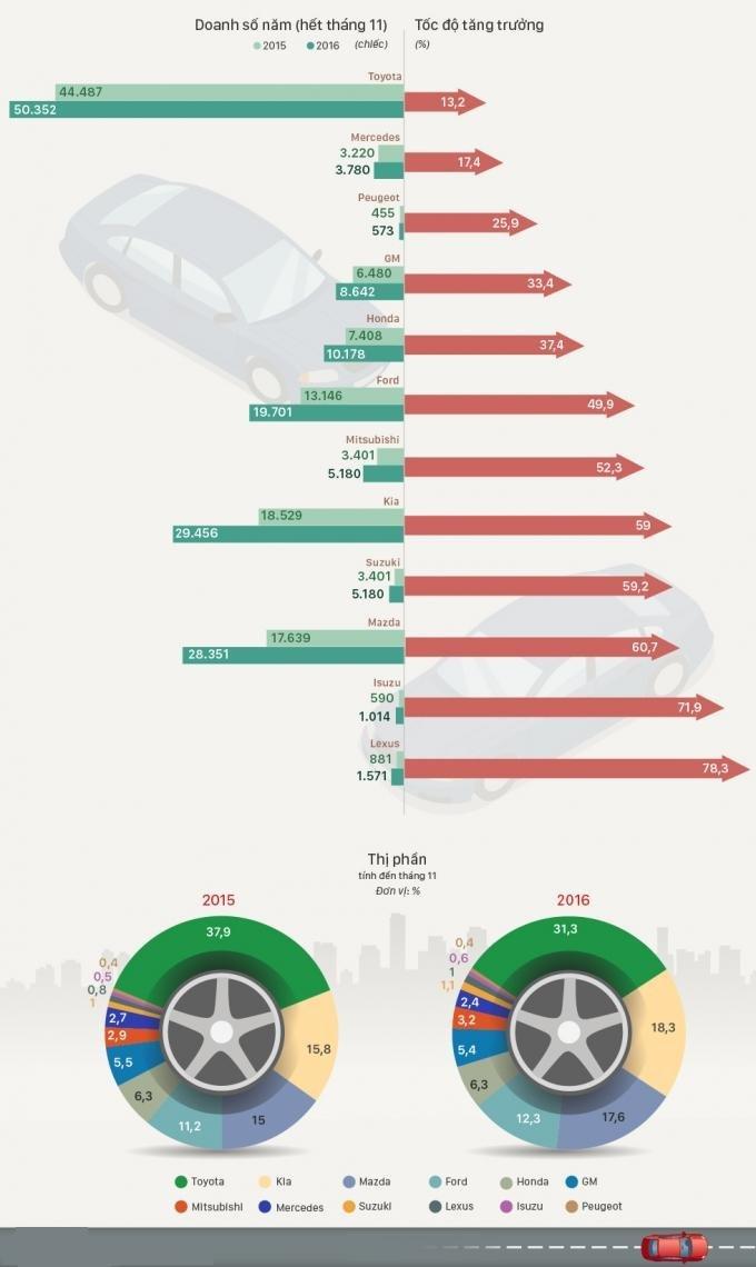 Những hãng xe có tốc độ tăng trưởng nhanh nhất tại Việt Nam năm 2016.